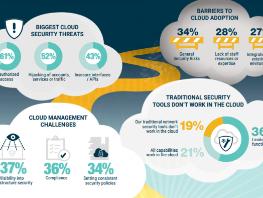 Cloud Security Trends for  2017