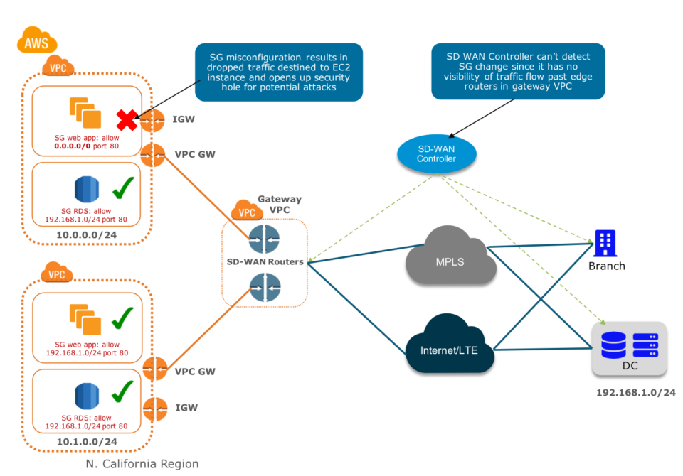 Extending Public Cloud Security beyond SD-WAN - Check Point