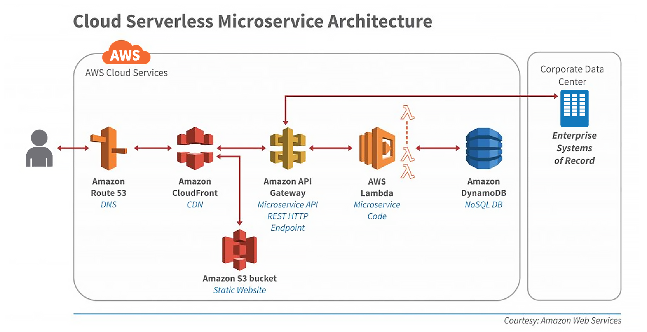 Serverless Security is more than FaaS Security - Part 1