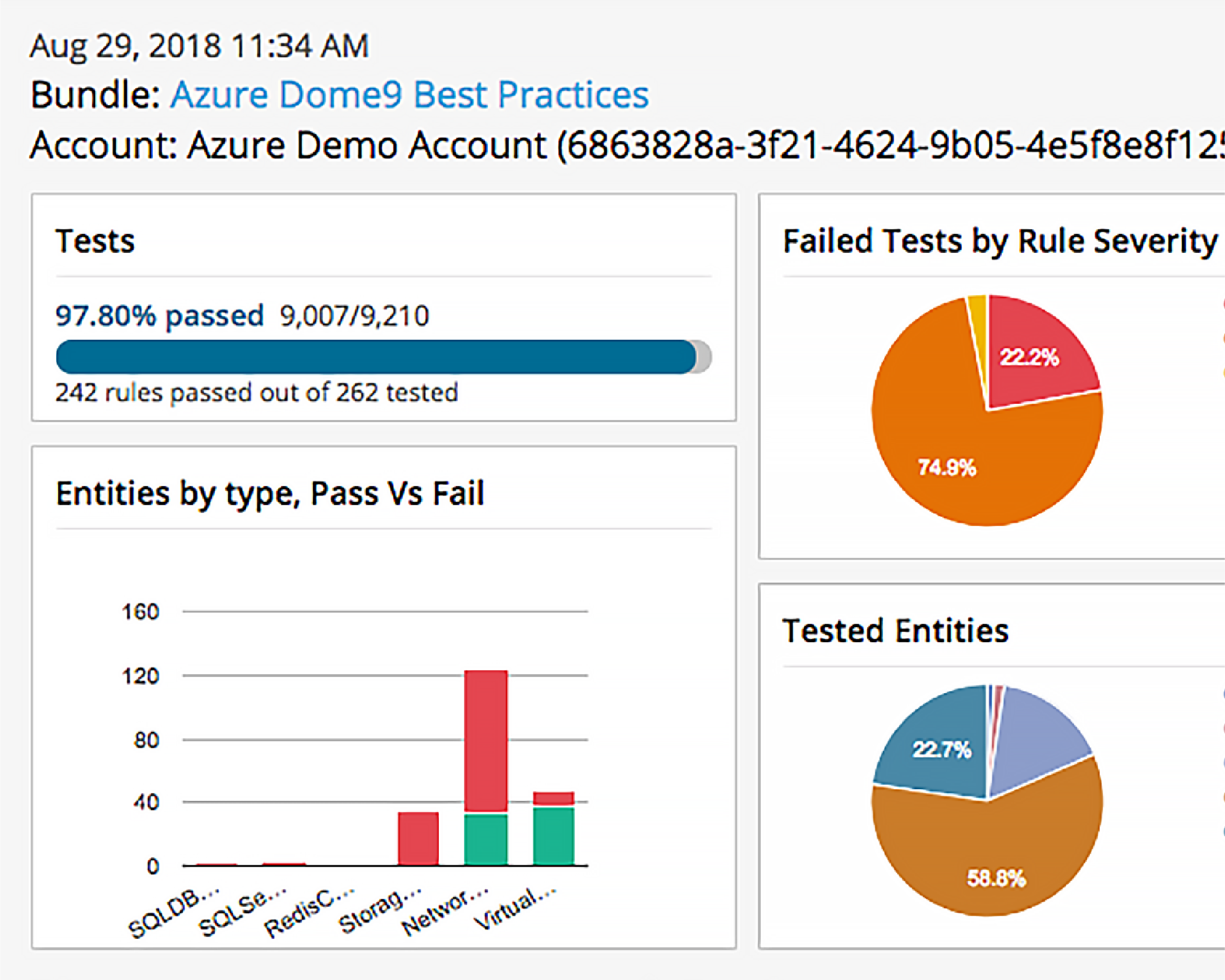 compliance and governance controls dashboard